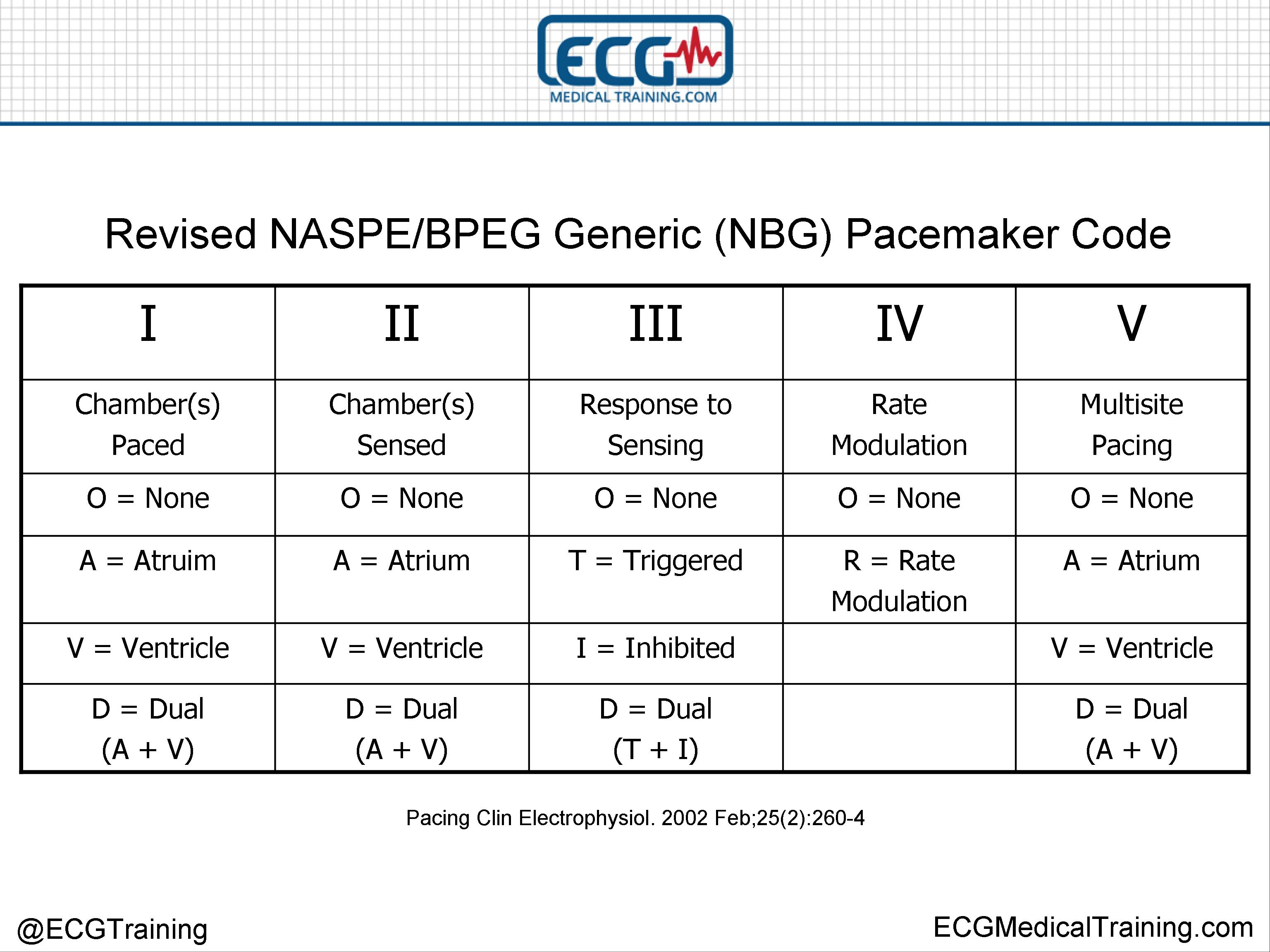 an analysis of the types of cardiac pacemakers Incidence and predictors of cardiac perforation after permanent pacemaker placement suggest a permanent pacemaker-related cardiac type of permanent pacemaker.