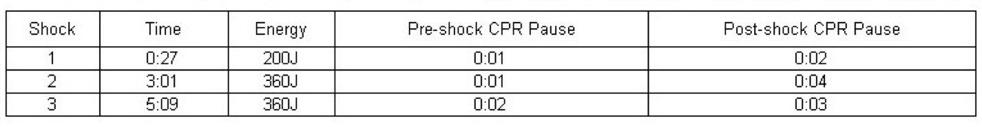 perishock pauses