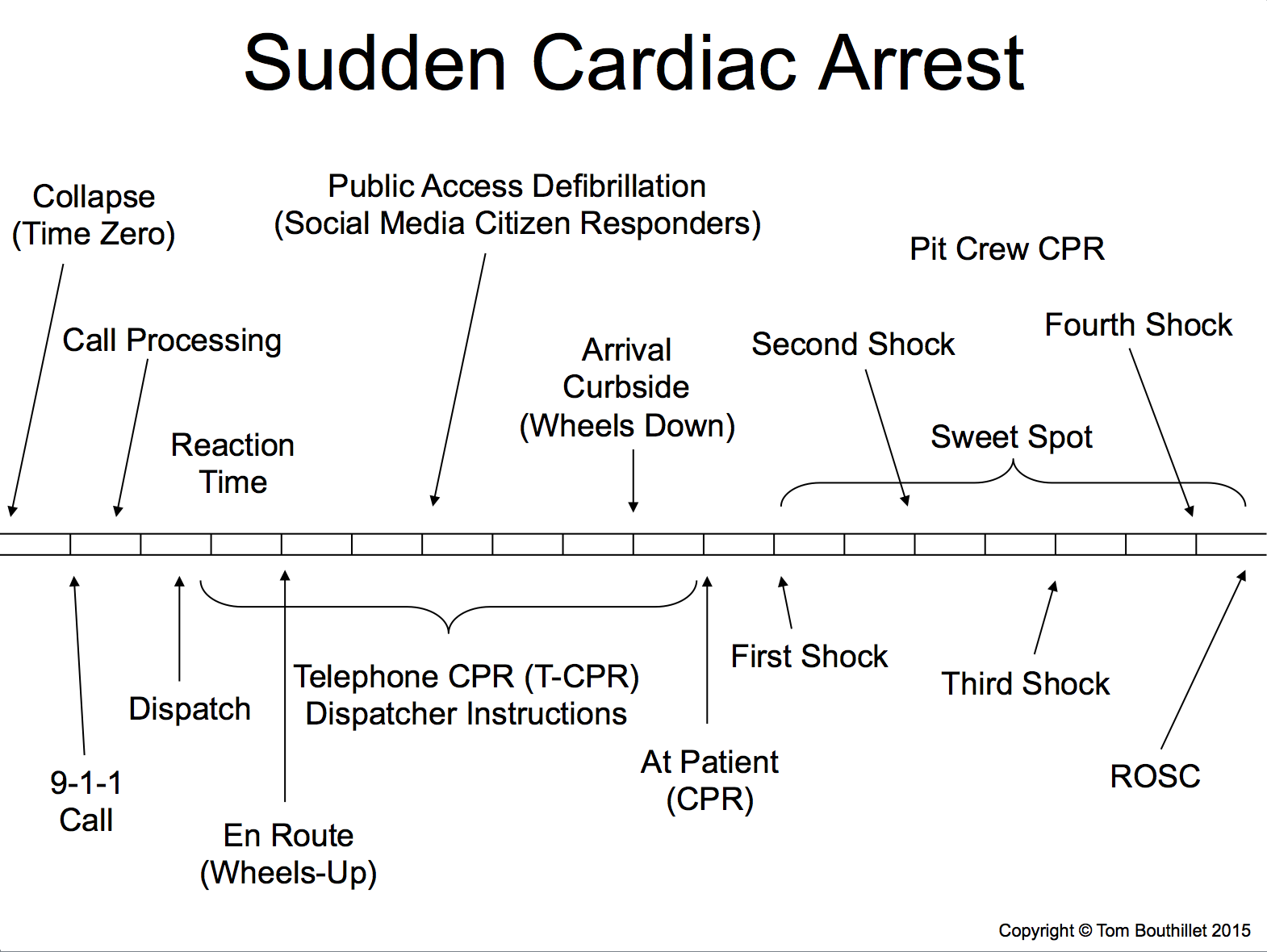 cardiac-arrest-taxonomy